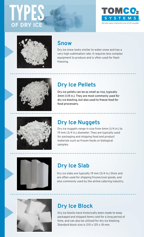 types of dry ice infographic